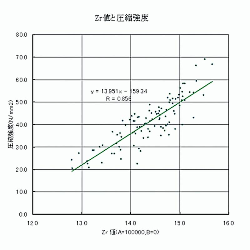 コンクリートテスターの計測精度グラフ