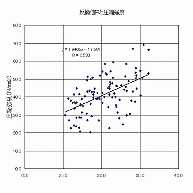 リバウンドハンマー(シュミットハンマー)の計測精度グラフ